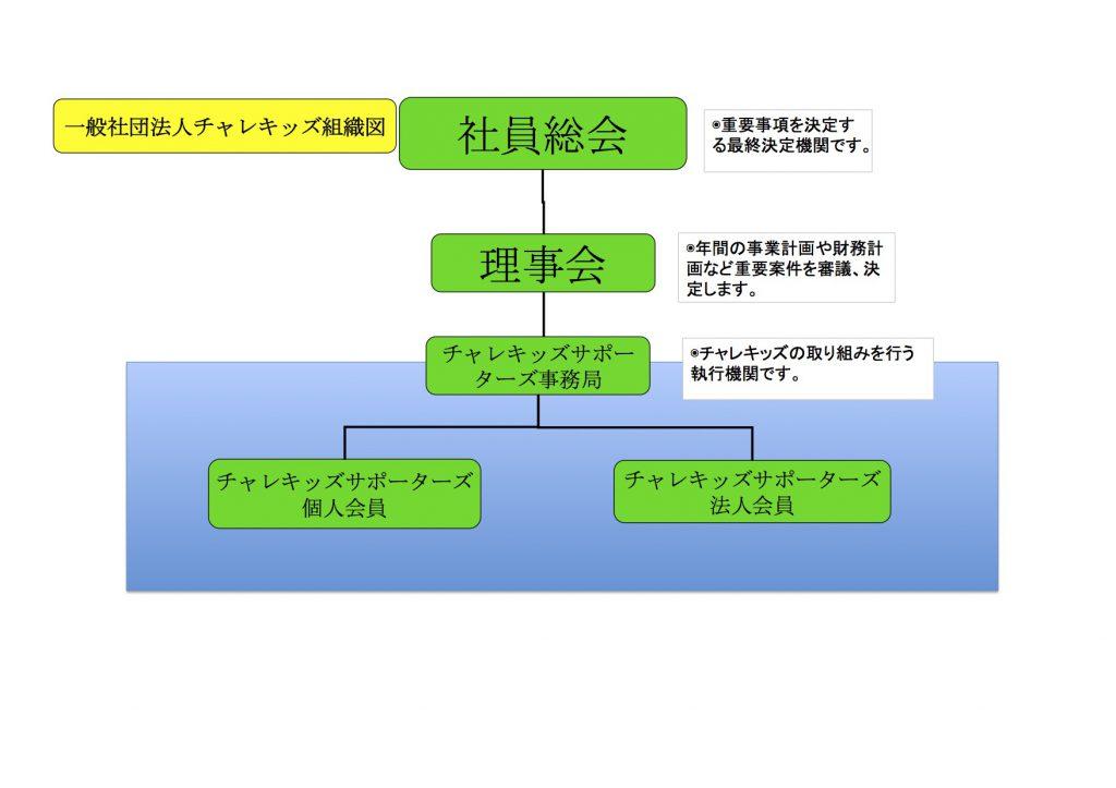 組織図 簡易2
